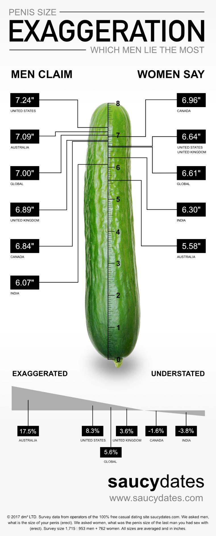 Minden, ami méret: Elképesztő tények a férfiasságról