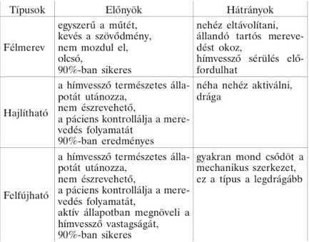 a hímvessző típusai és méretei)
