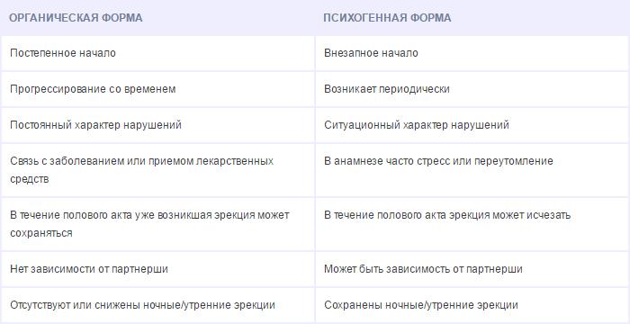 pszichogén erekció)
